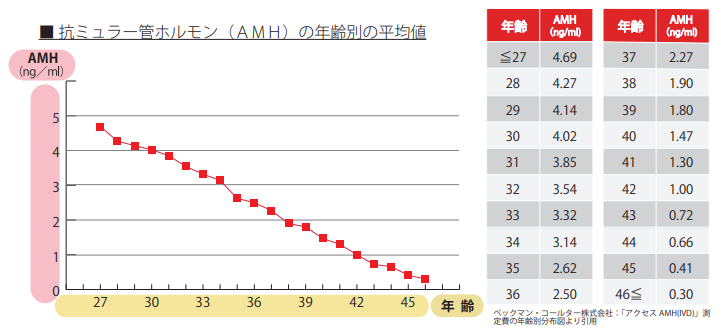 AMH値の年齢別数値