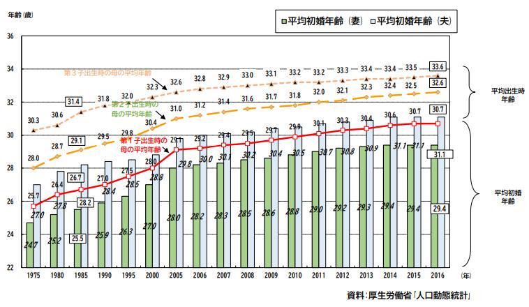 日本の結婚・出産平均年齢の推移