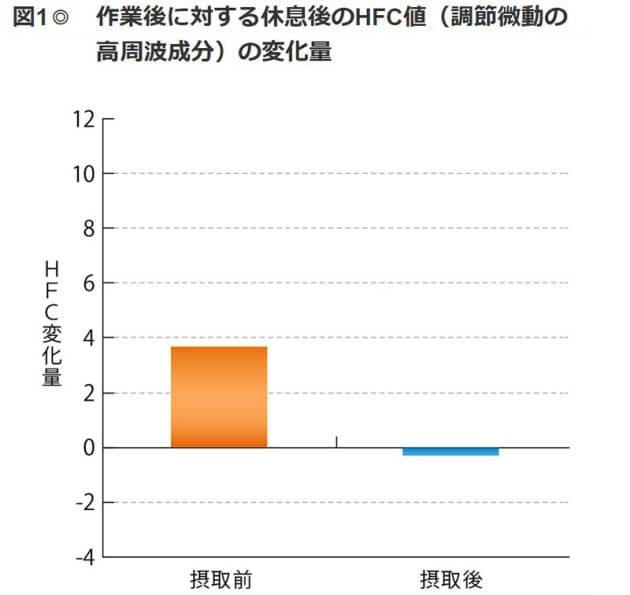 作業後に対する休息後のHFC値(調節微動の高周波成分)の変化量