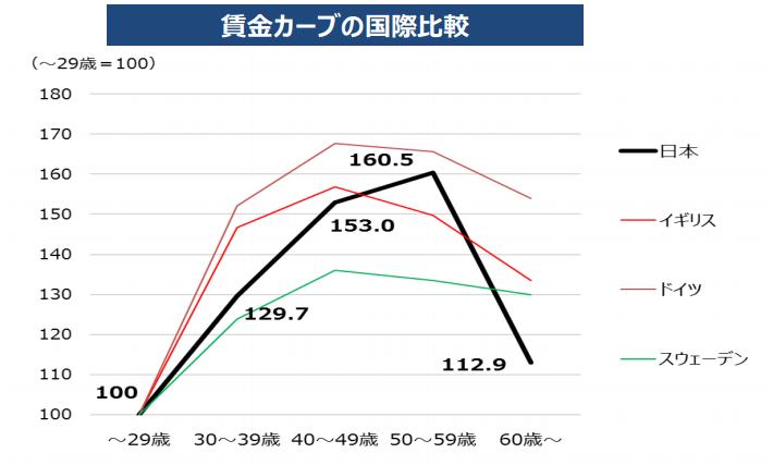 賃金カーブの国際比較