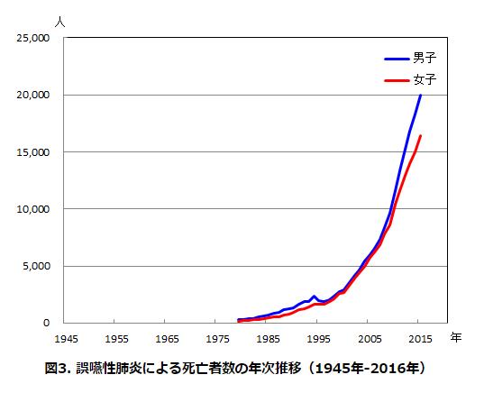 誤嚥性肺炎による死亡者数の年次推移
