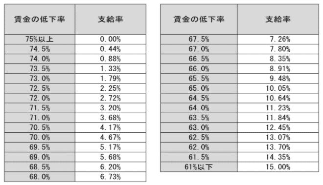 高年齢雇用継続給付の支給率早見表