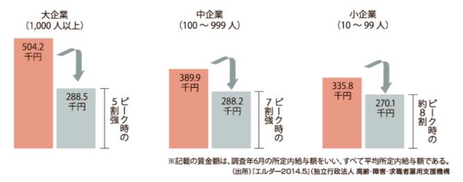 定年後の賃金比較