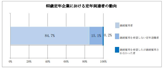 60歳定年企業における定年到達者の動向