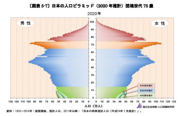 日本の人口ピラミッド(2020 年推計)団塊世代 75 歳