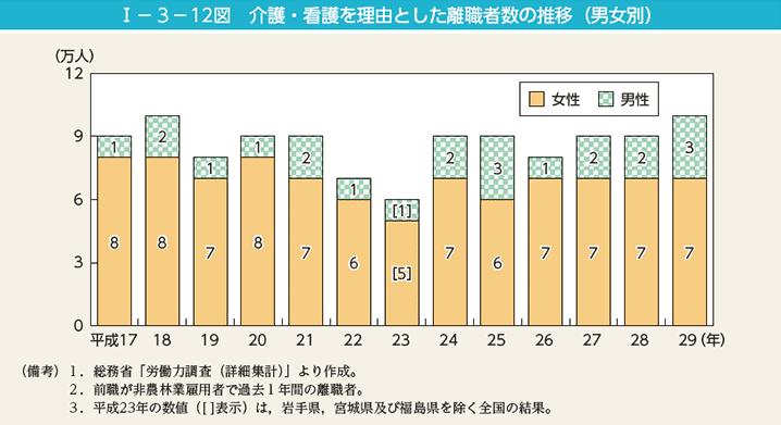 介護・看護を理由とした離職者数の推移