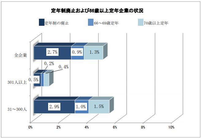 定年制廃止および66歳以上定年企業の状況